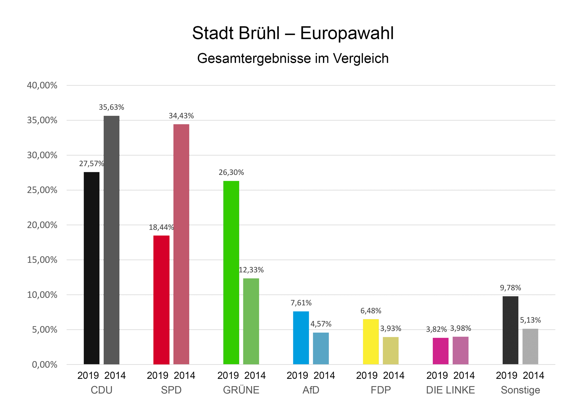 ergebnis europawahl 2019 deutschland